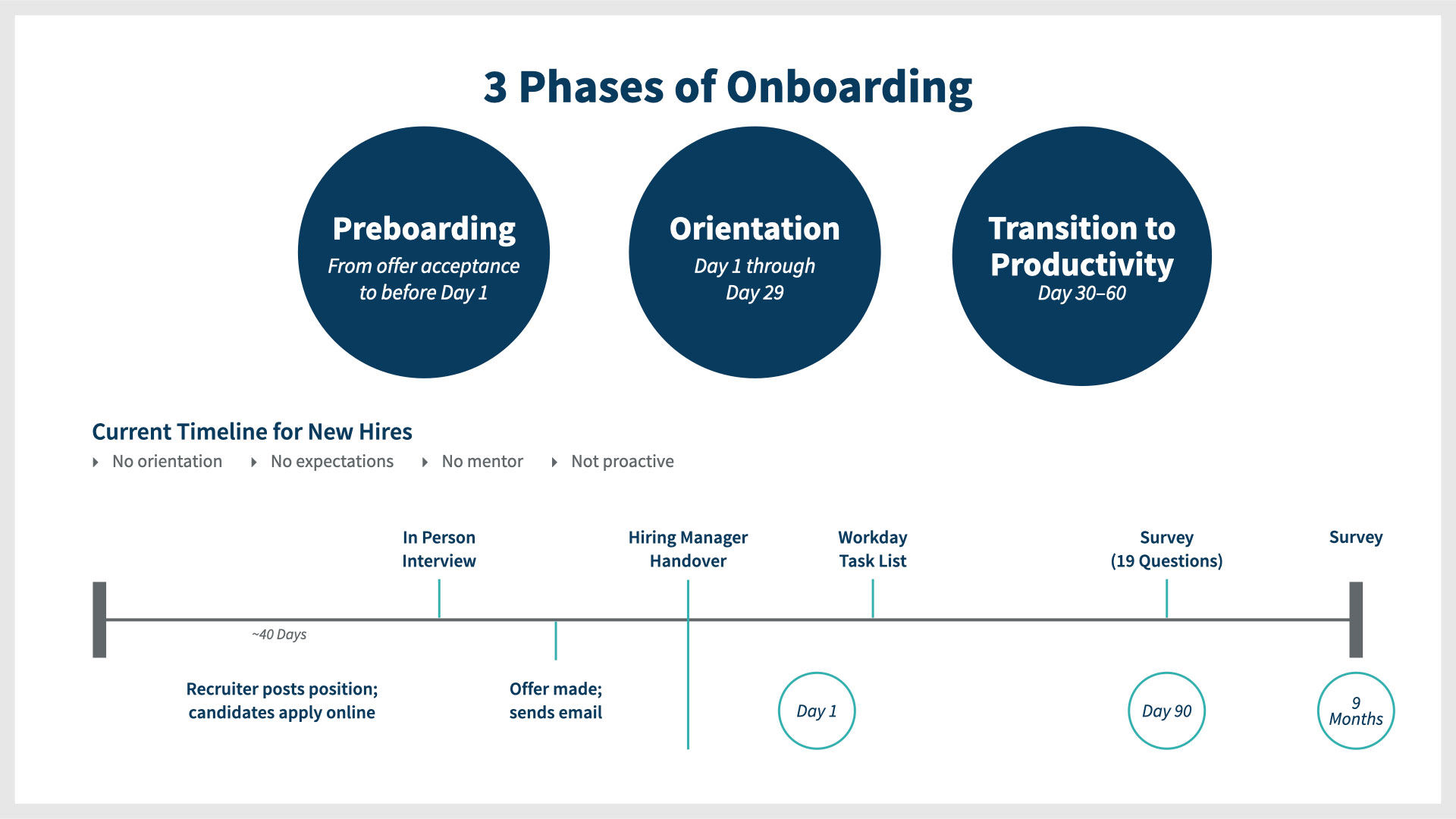 3 Phases of Onboarding Timeline